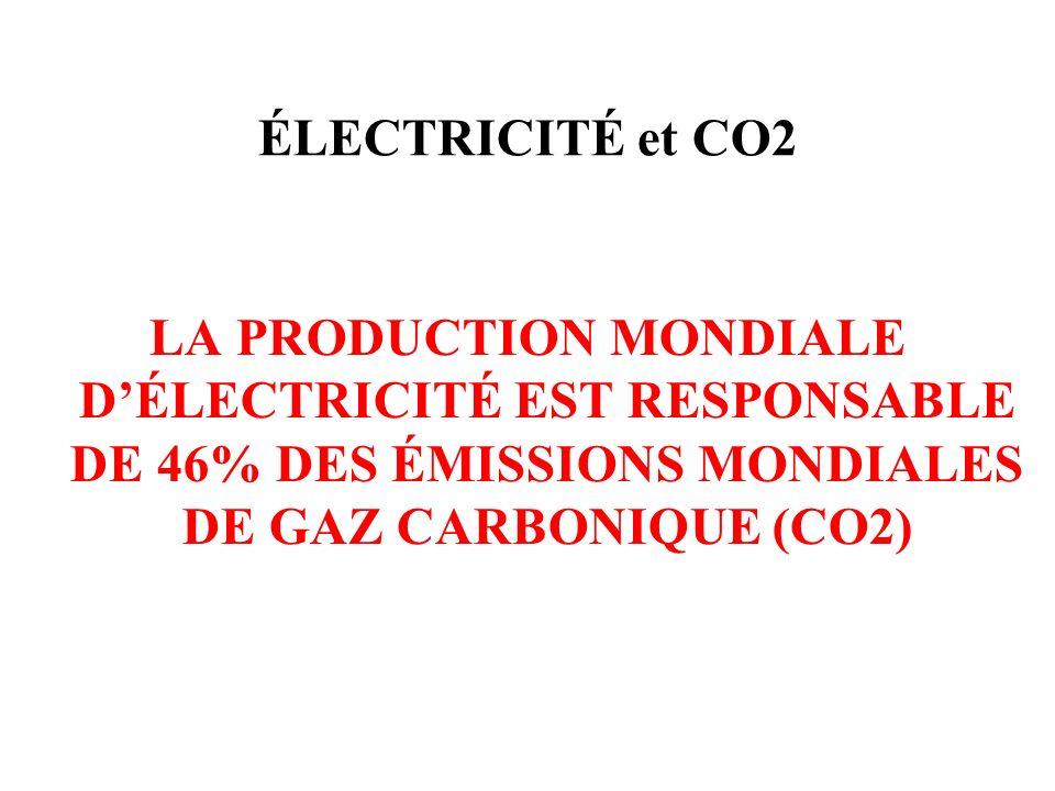ÉLECTRICITÉ et CO2 LA PRODUCTION MONDIALE D'ÉLECTRICITÉ EST RESPONSABLE DE 46% DES ÉMISSIONS MONDIALES DE GAZ CARBONIQUE (CO2)