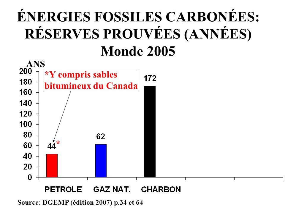 ÉNERGIES FOSSILES CARBONÉES: RÉSERVES PROUVÉES (ANNÉES)