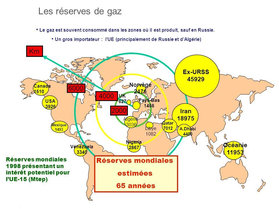 Un gros importateur : l'UE (principalement de Russie et d'Algérie)