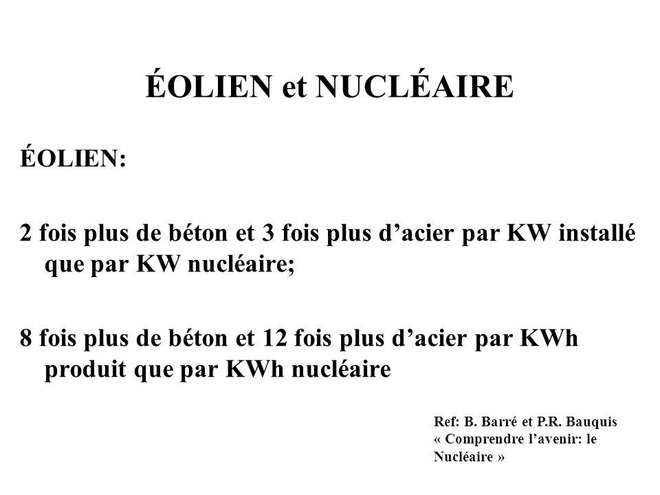 ÉOLIEN et NUCLÉAIRE ÉOLIEN: