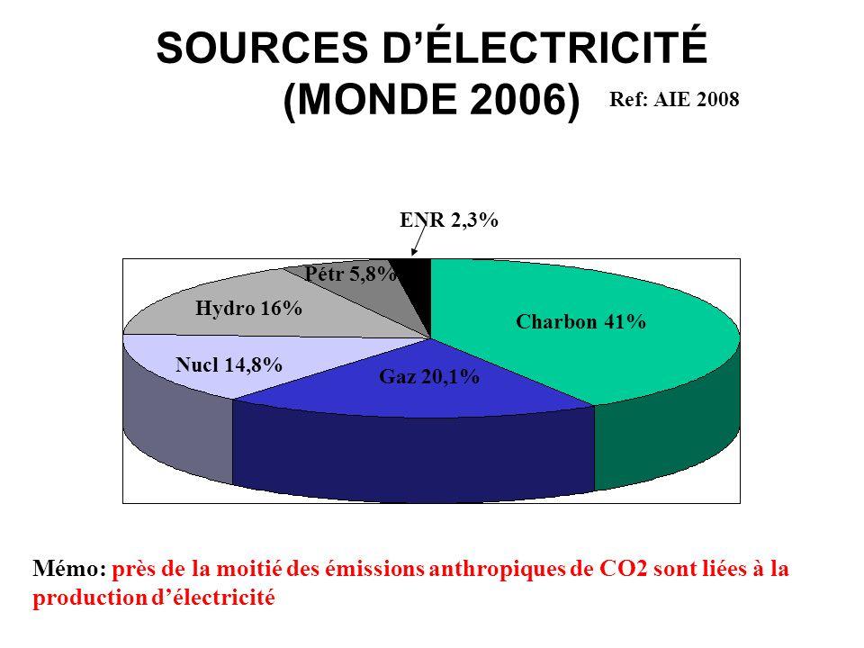 SOURCES D'ÉLECTRICITÉ (MONDE 2006)