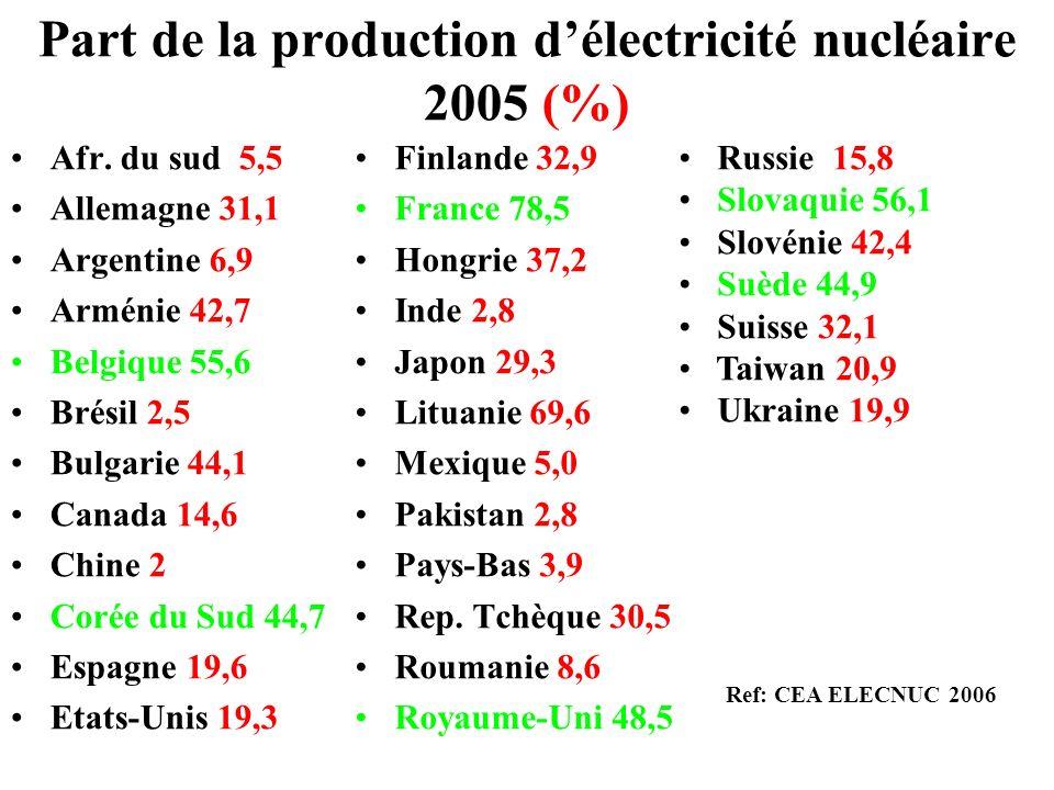 Part de la production d'électricité nucléaire 2005 (%)