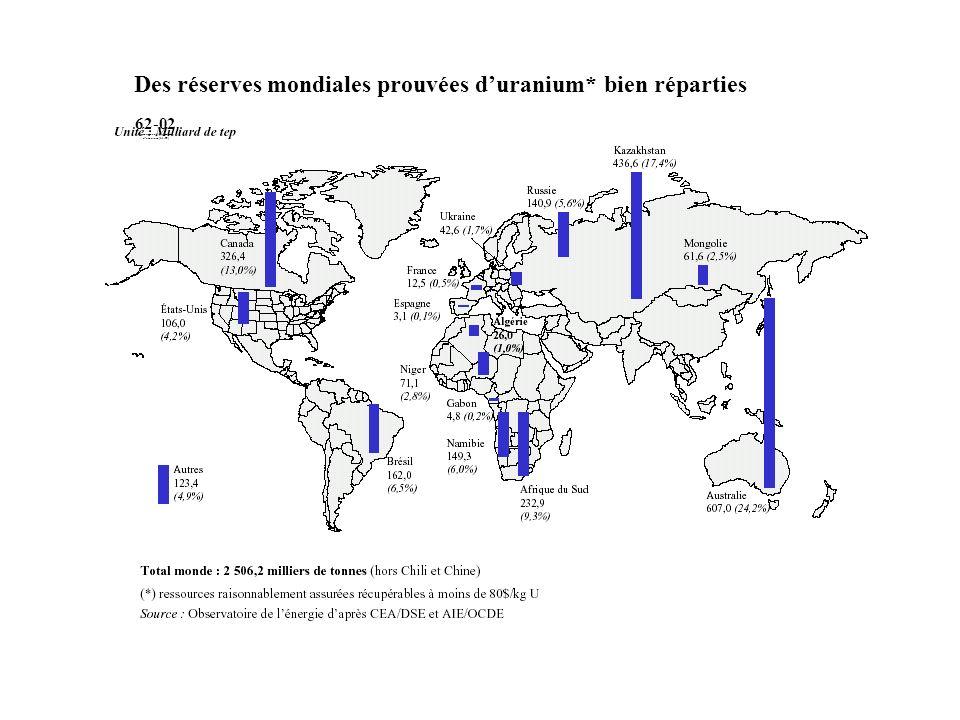 62-02 Réserves mondiales prouvées d'uranium (1. 1. 99)