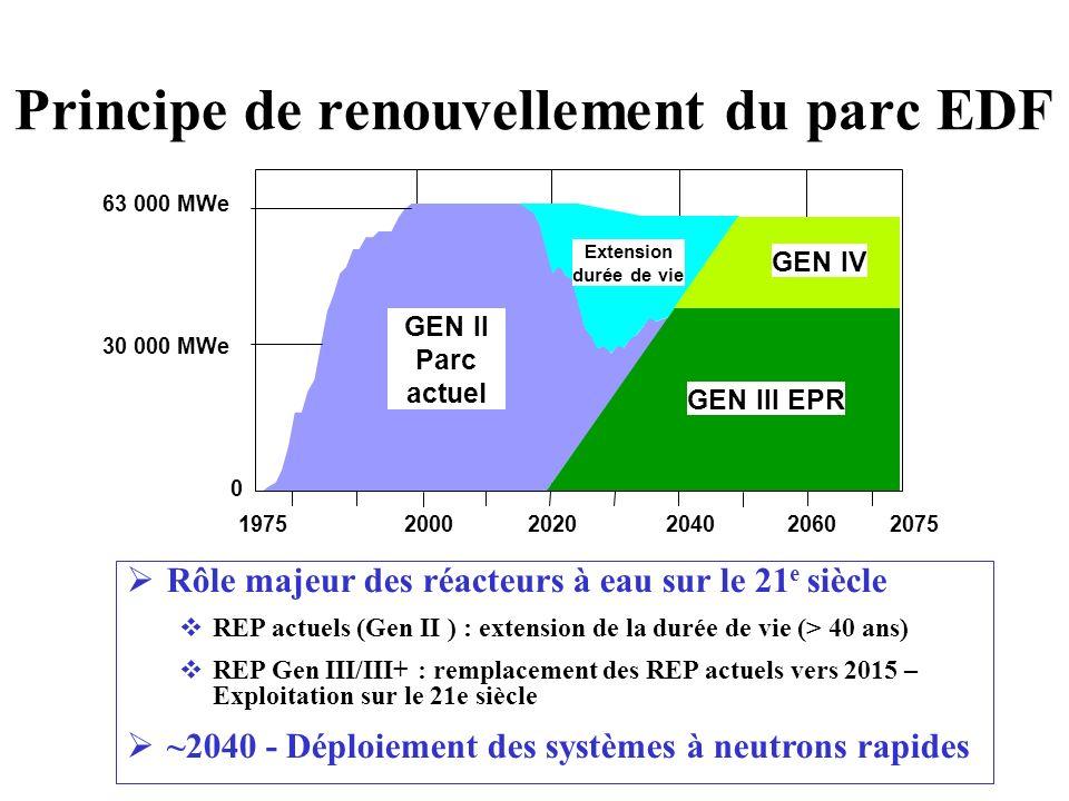Principe de renouvellement du parc EDF
