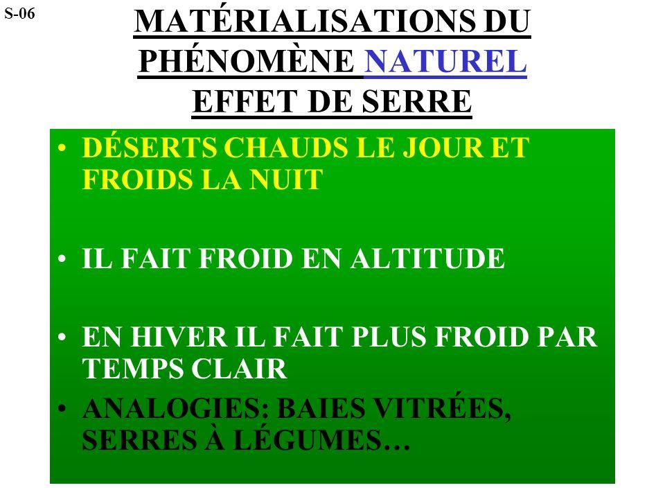 MATÉRIALISATIONS DU PHÉNOMÈNE NATUREL EFFET DE SERRE
