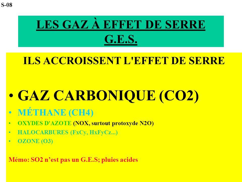LES GAZ À EFFET DE SERRE G.E.S.