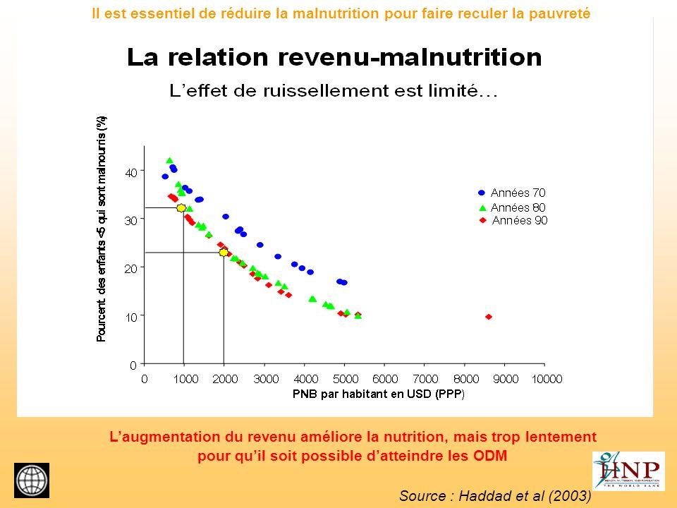 L'augmentation du revenu améliore la nutrition, mais trop lentement