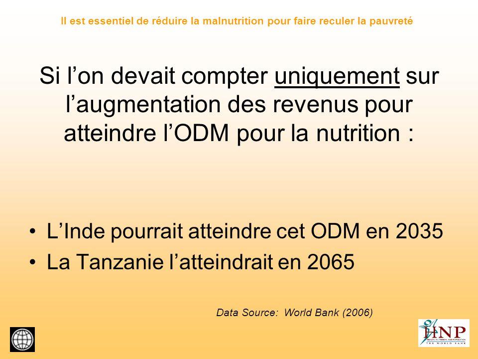 Il est essentiel de réduire la malnutrition pour faire reculer la pauvreté
