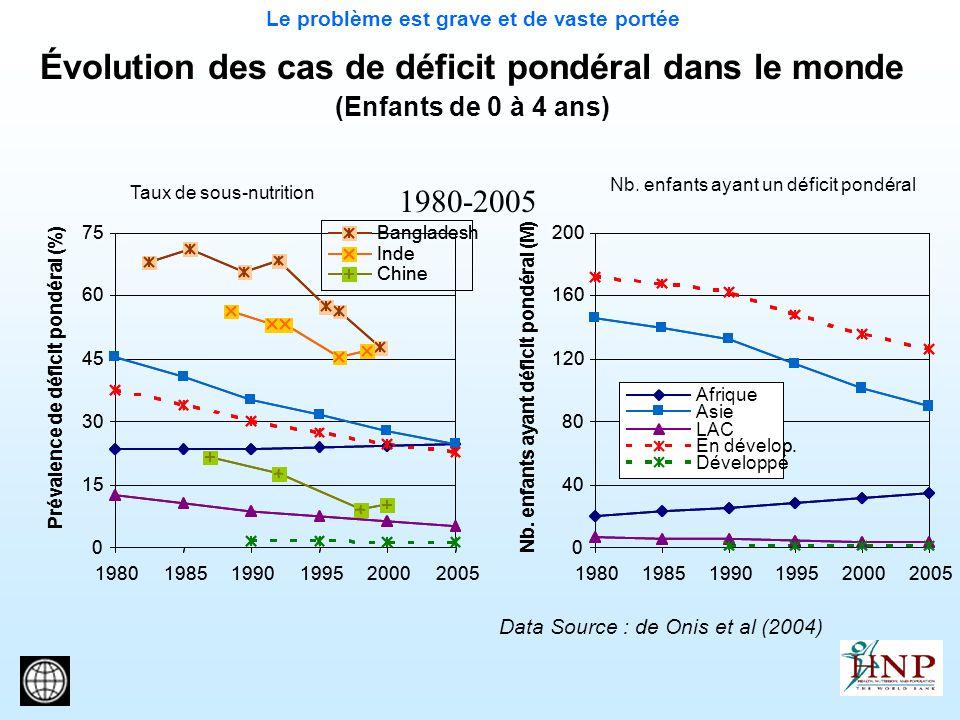 Évolution des cas de déficit pondéral dans le monde