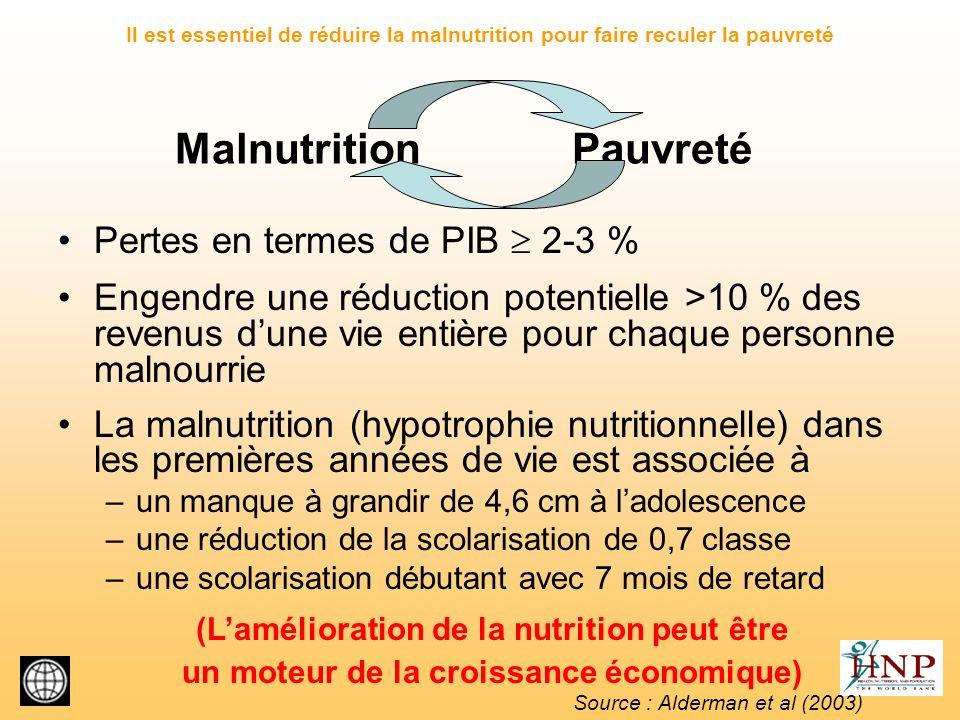 Malnutrition Pauvreté
