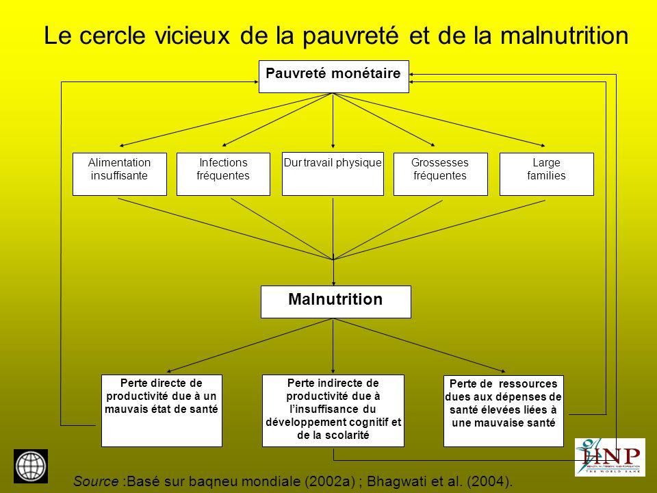 Le cercle vicieux de la pauvreté et de la malnutrition