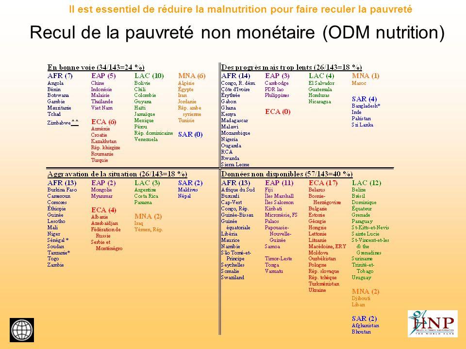 Recul de la pauvreté non monétaire (ODM nutrition)