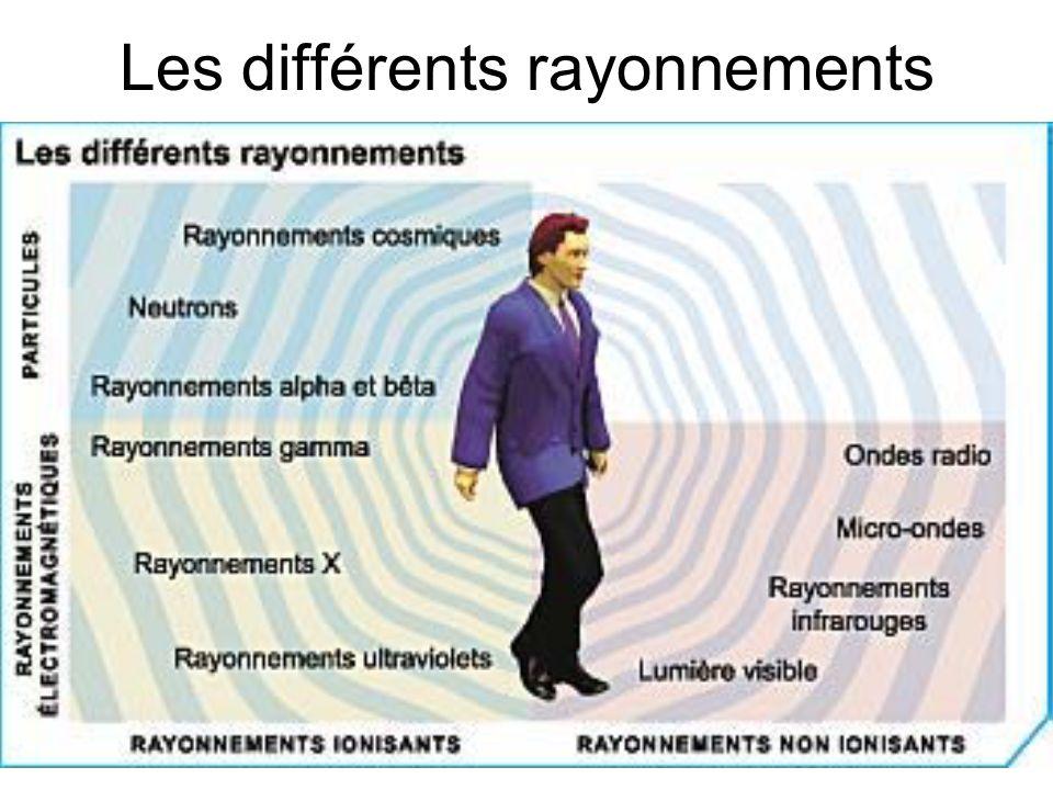 Les différents rayonnements