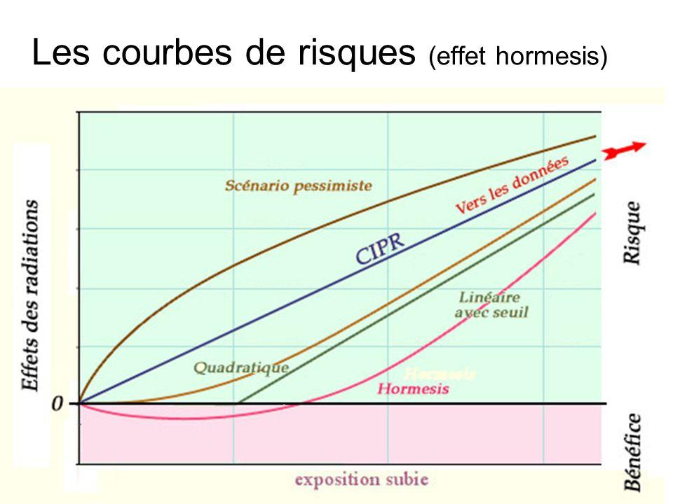 Les courbes de risques (effet hormesis)