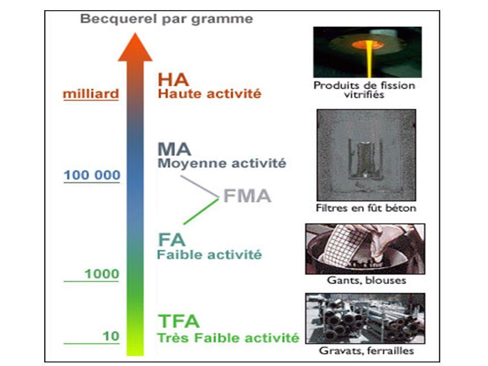 Pour la gestion , cet inventaire repose sur deux critères de classement : - L activité qui détermine les moyens de protection à mettre en œuvre et qui peut être très faible (TFA), faible (FA), moyenne (MA), ou haute (HA) ; - La durée de vie des principaux éléments radioactifs présents qui détermine la durée de la protection à envisager. Les radioéléments dont la période radioactive est inférieure à 30 ans sont dits à vie courte (VC). Tout est relatif ! Les autres sont dits à vie longue (VL).