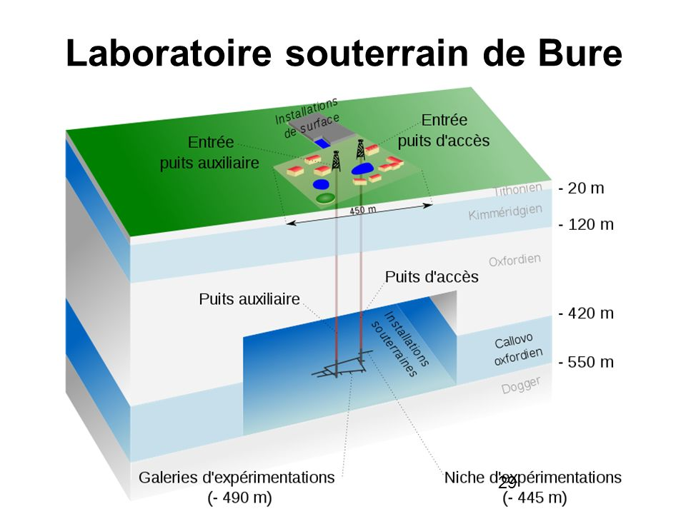 Laboratoire souterrain de Bure