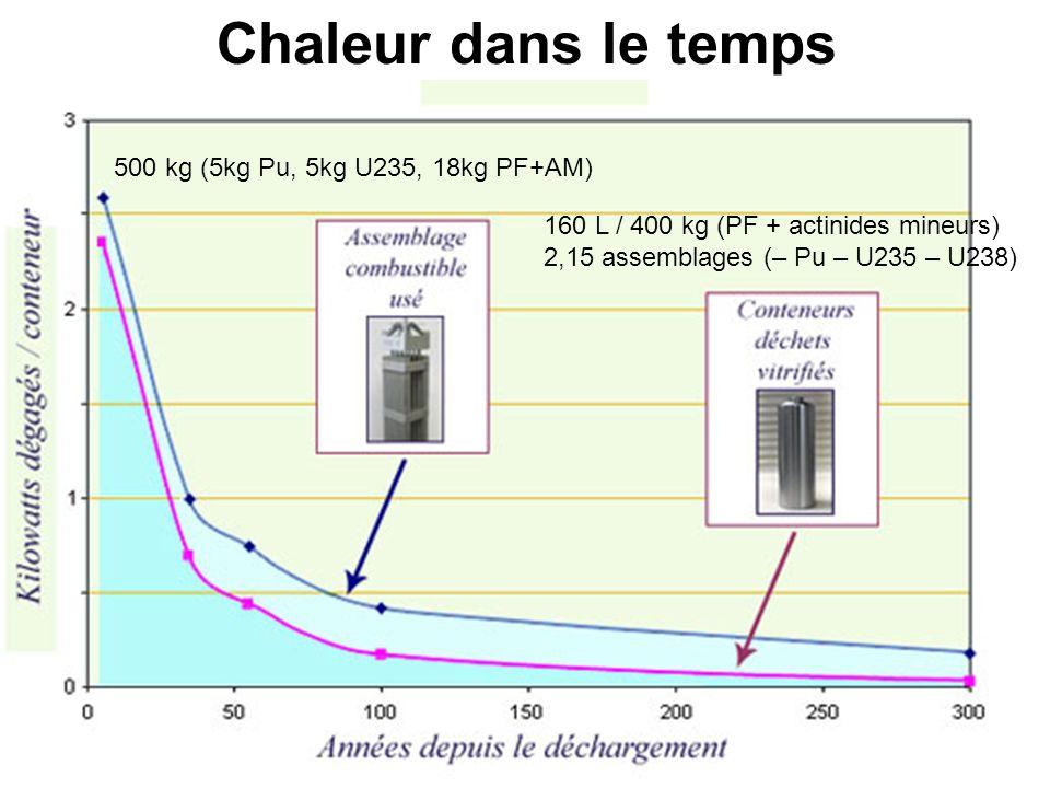 Chaleur dans le temps 500 kg (5kg Pu, 5kg U235, 18kg PF+AM)