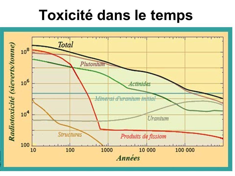 Toxicité dans le temps