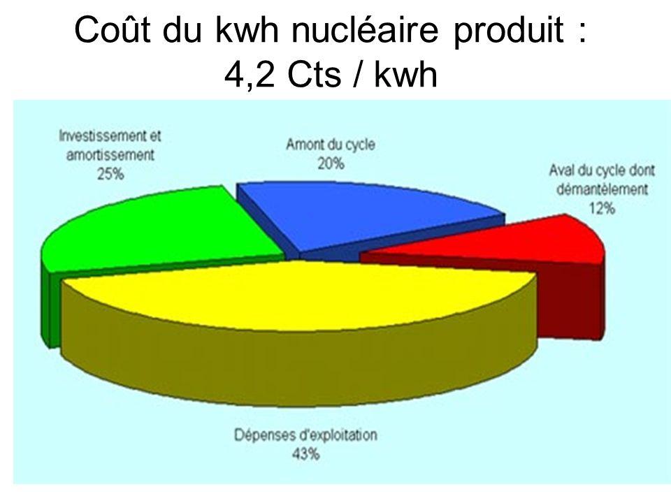 Coût du kwh nucléaire produit : 4,2 Cts / kwh