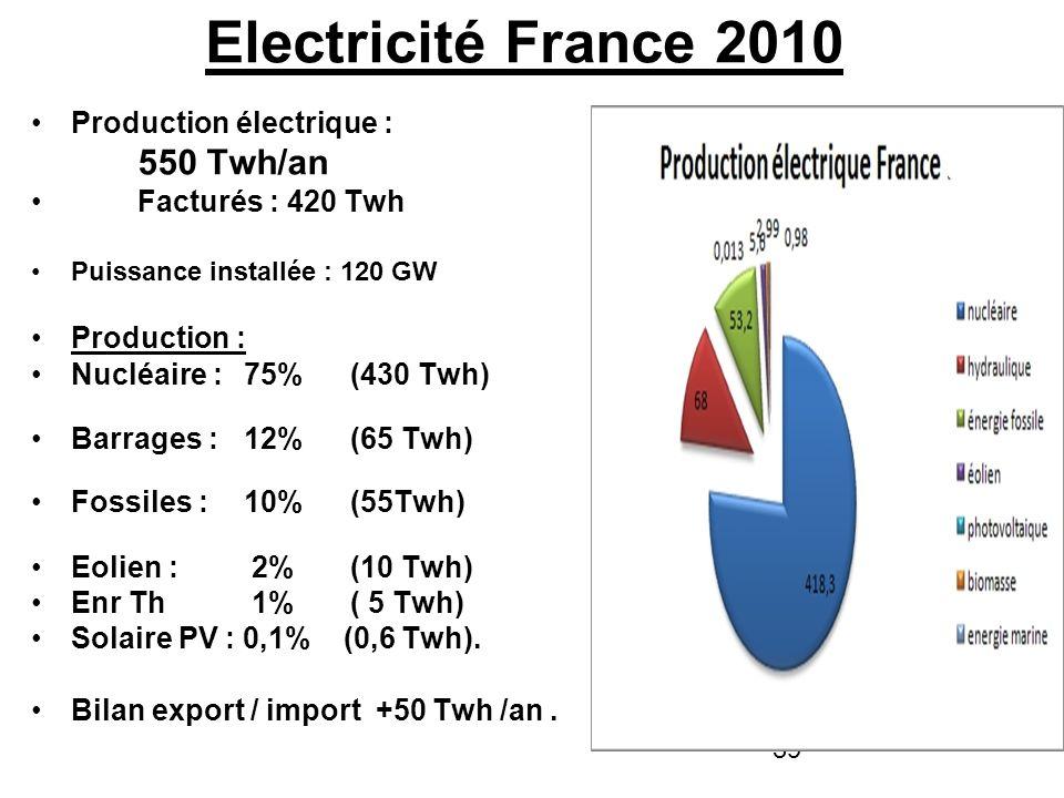 Electricité France 2010 550 Twh/an Production électrique :