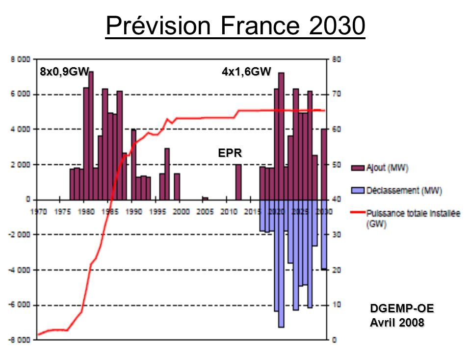 Prévision France 2030 8x0,9GW 4x1,6GW EPR DGEMP-OE Avril 2008