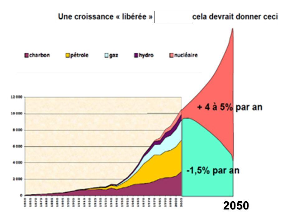 2050 (Ne pas lire les chiffres 1880- 2005)