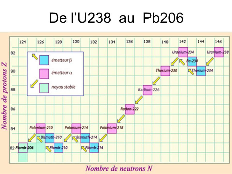 De l'U238 au Pb206