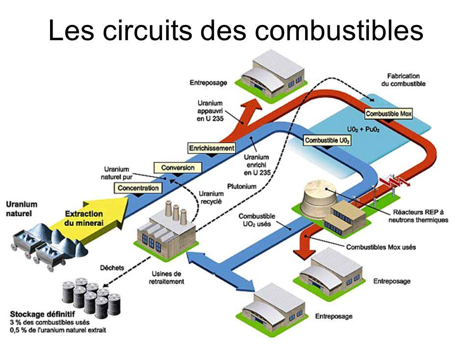 Les circuits des combustibles