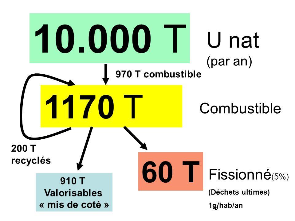 10.000 T 1170 T 60 T U nat Combustible Fissionné(5%) (par an)