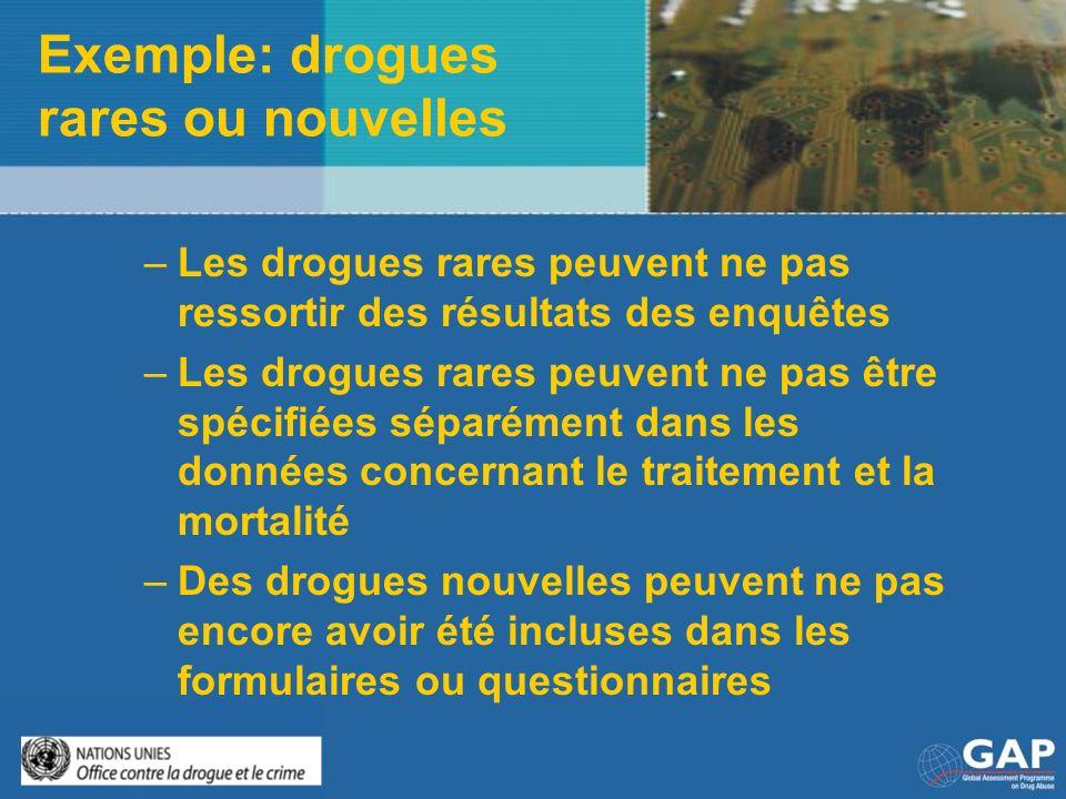 Exemple: drogues rares ou nouvelles