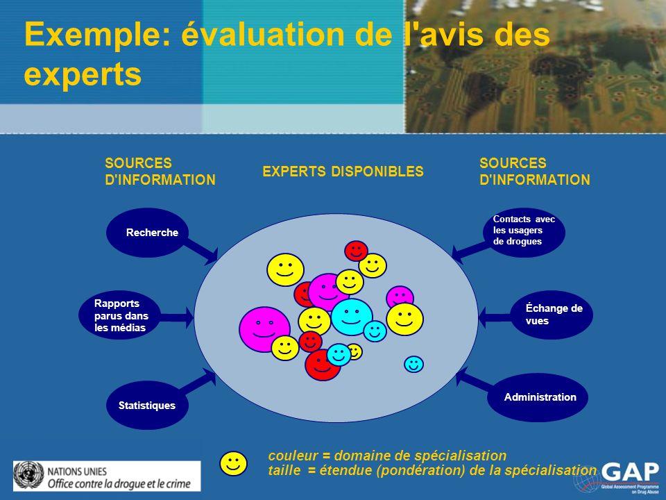 Exemple: évaluation de l avis des experts