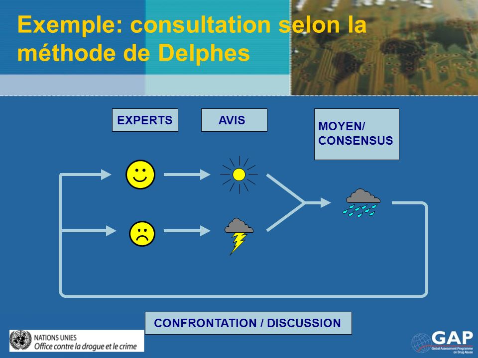 Exemple: consultation selon la méthode de Delphes
