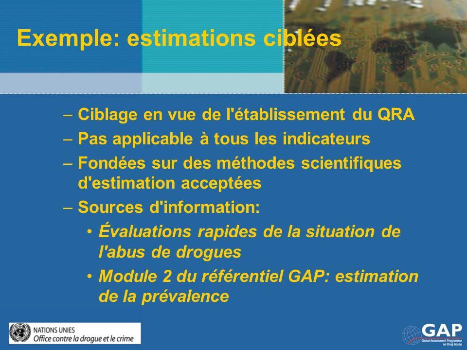 Exemple: estimations ciblées