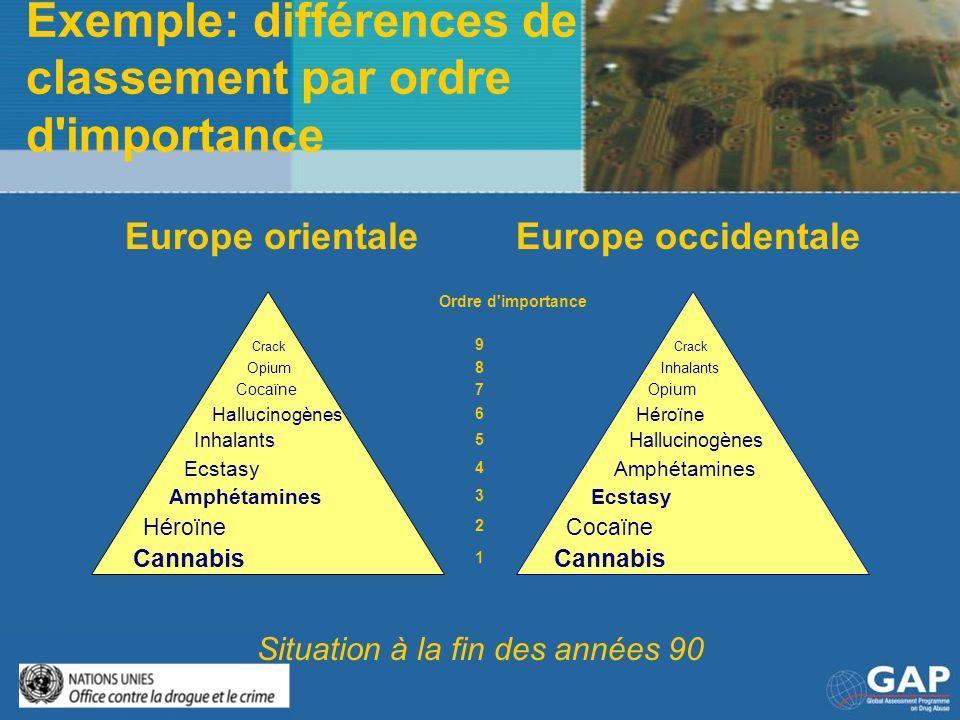 Exemple: différences de classement par ordre d importance