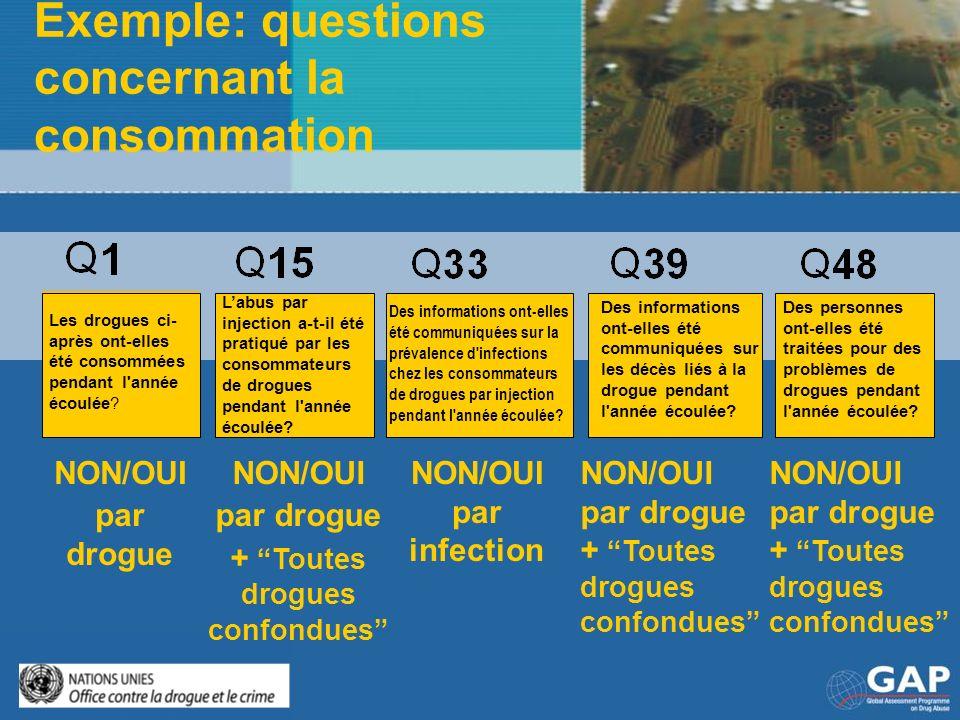 Exemple: questions concernant la consommation