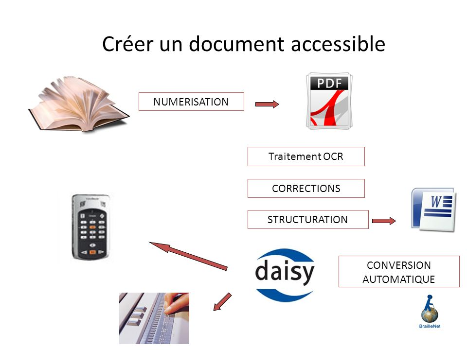 Créer un document accessible