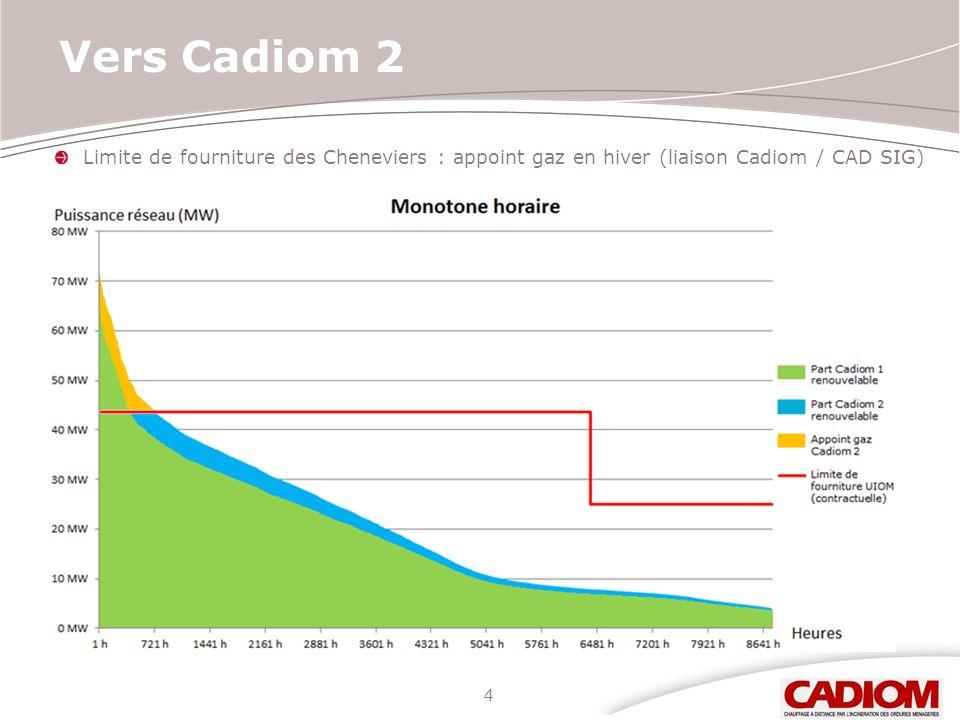 Vers Cadiom 2 Limite de fourniture des Cheneviers : appoint gaz en hiver (liaison Cadiom / CAD SIG)