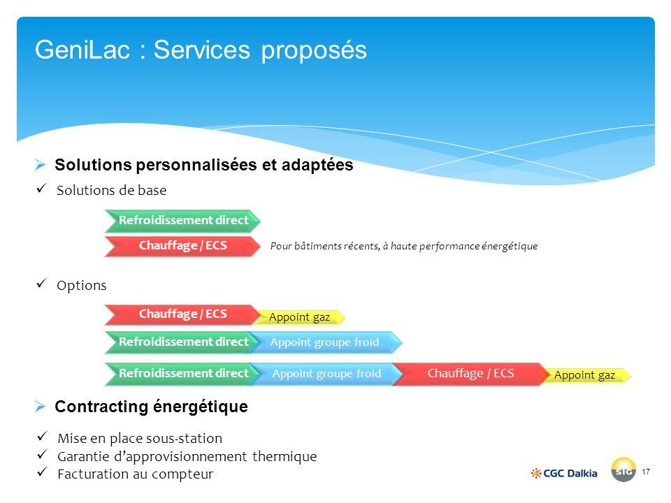 GeniLac : Services proposés