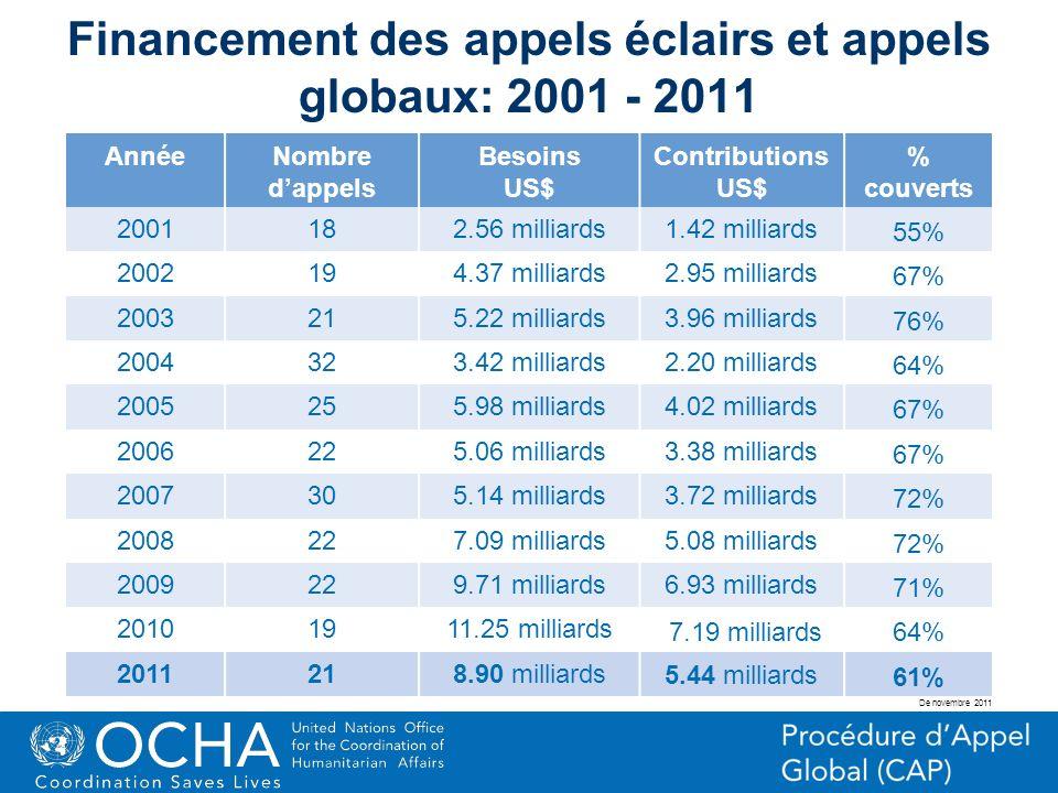 Financement des appels éclairs et appels globaux: 2001 - 2011