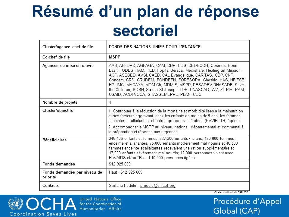 Résumé d'un plan de réponse sectoriel