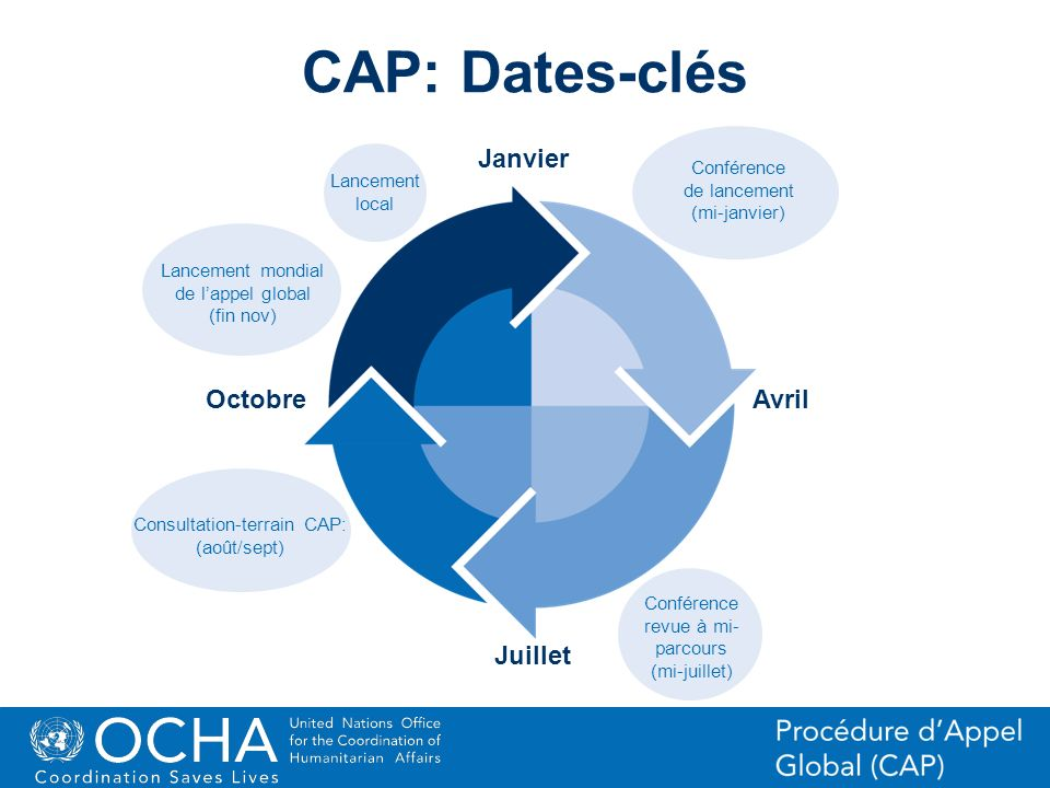 CAP: Dates-clésJanvier. Conférence de lancement (mi-janvier) Lancement. local. Lancement mondial de l'appel global (fin nov)