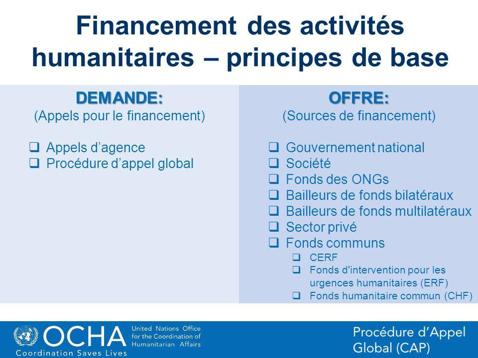 Financement des activités humanitaires – principes de base
