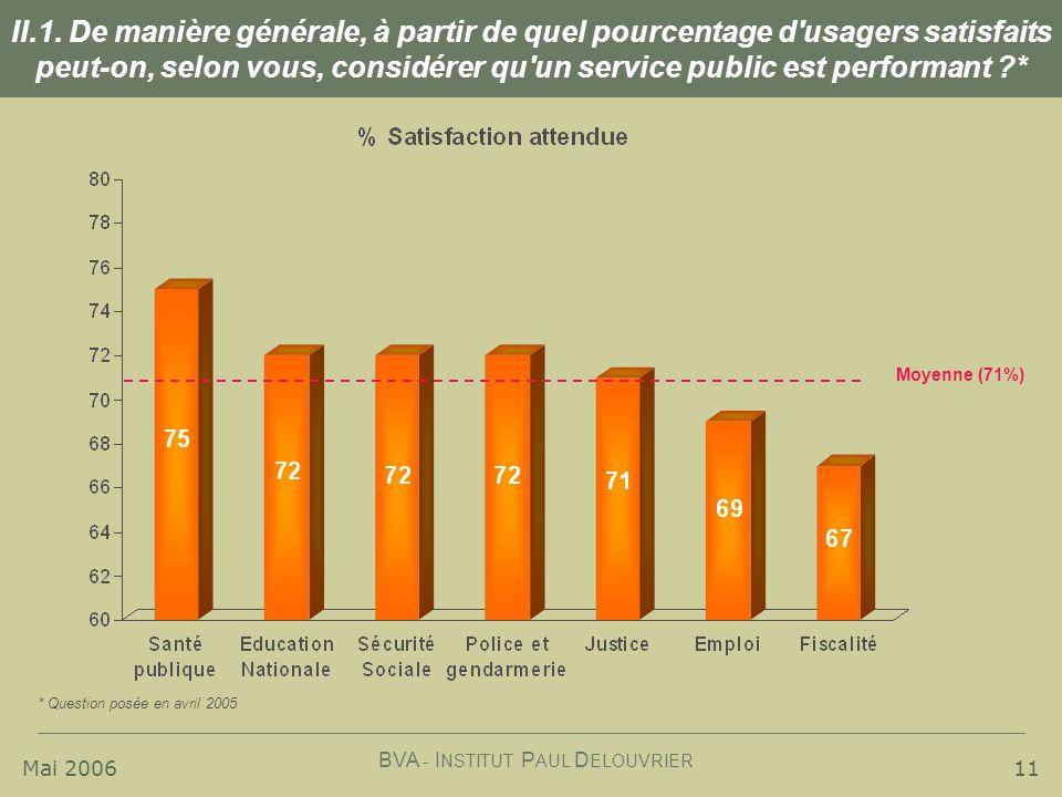 II.1. De manière générale, à partir de quel pourcentage d usagers satisfaits peut-on, selon vous, considérer qu un service public est performant *