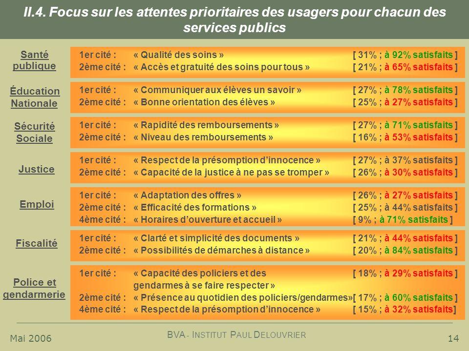 II.4. Focus sur les attentes prioritaires des usagers pour chacun des services publics