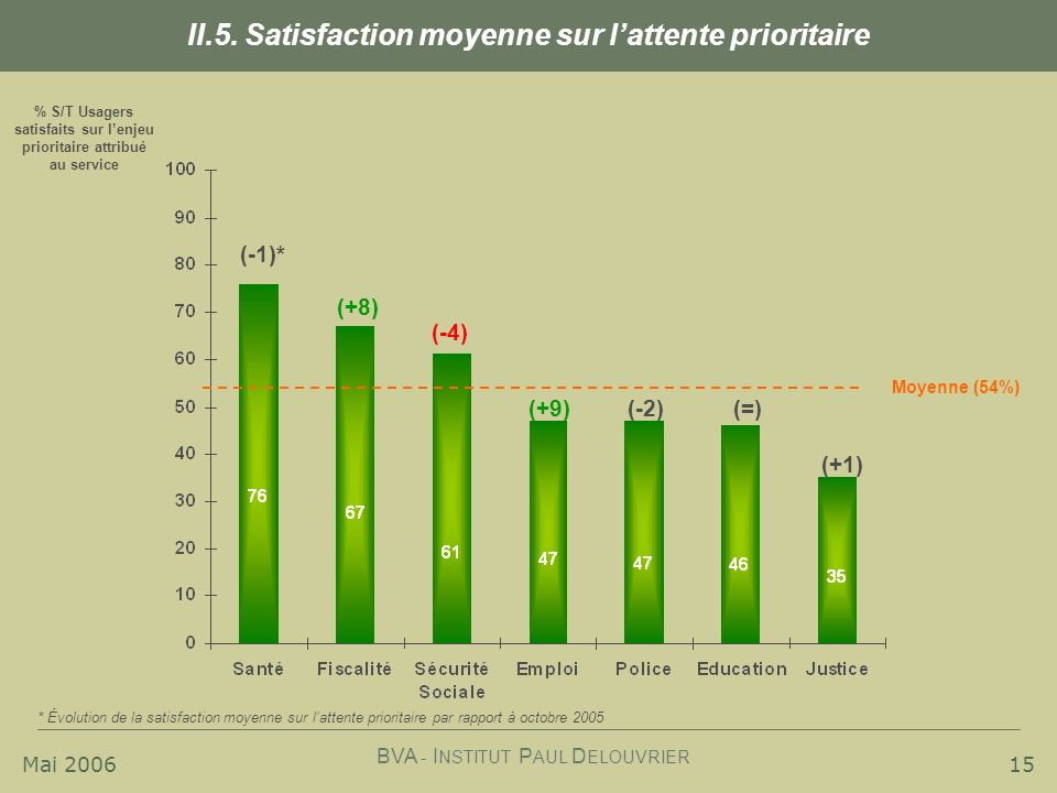 II.5. Satisfaction moyenne sur l'attente prioritaire