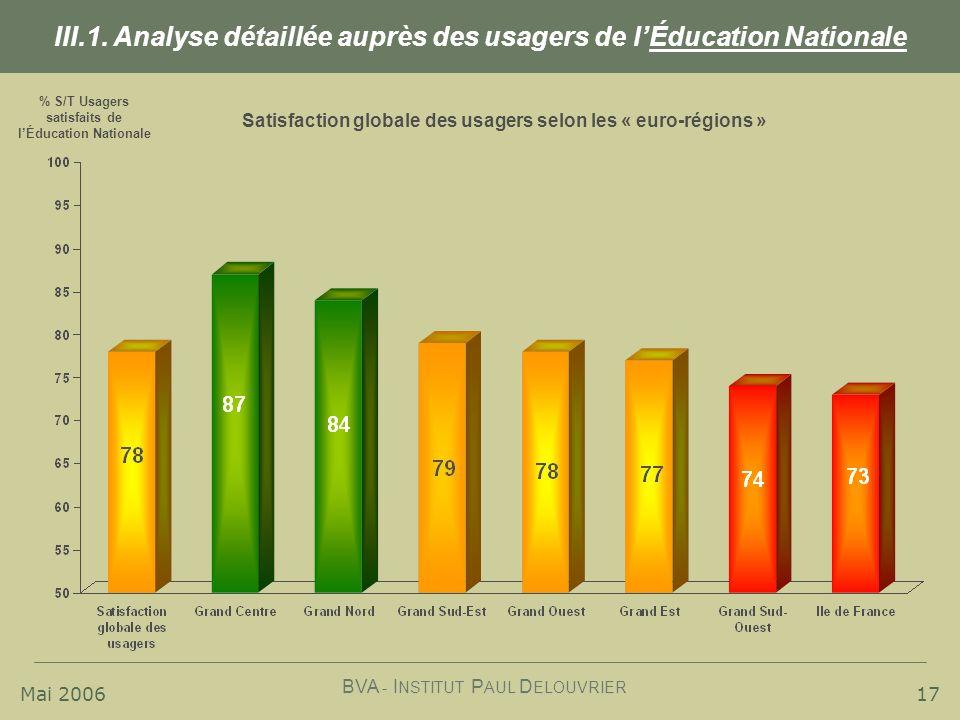 III.1. Analyse détaillée auprès des usagers de l'Éducation Nationale