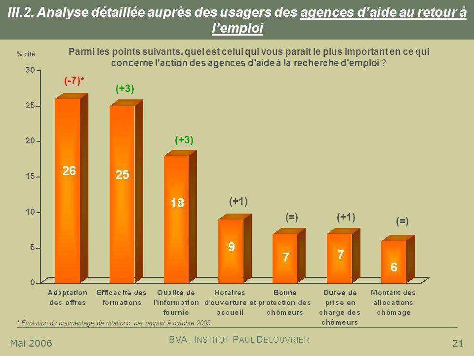 III.2. Analyse détaillée auprès des usagers des agences d'aide au retour à l'emploi