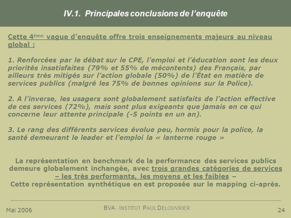 IV.1. Principales conclusions de l'enquête