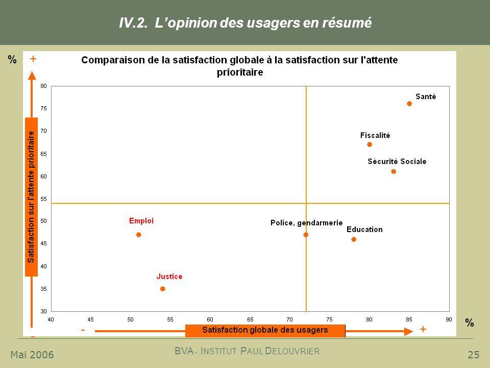 IV.2. L'opinion des usagers en résumé