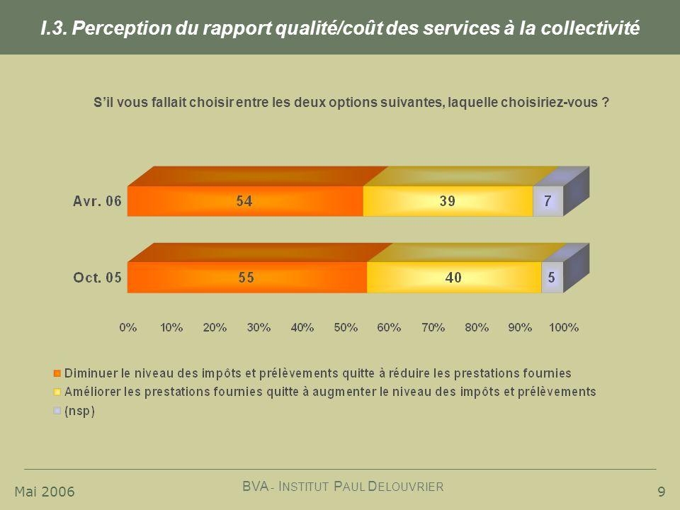 I.3. Perception du rapport qualité/coût des services à la collectivité